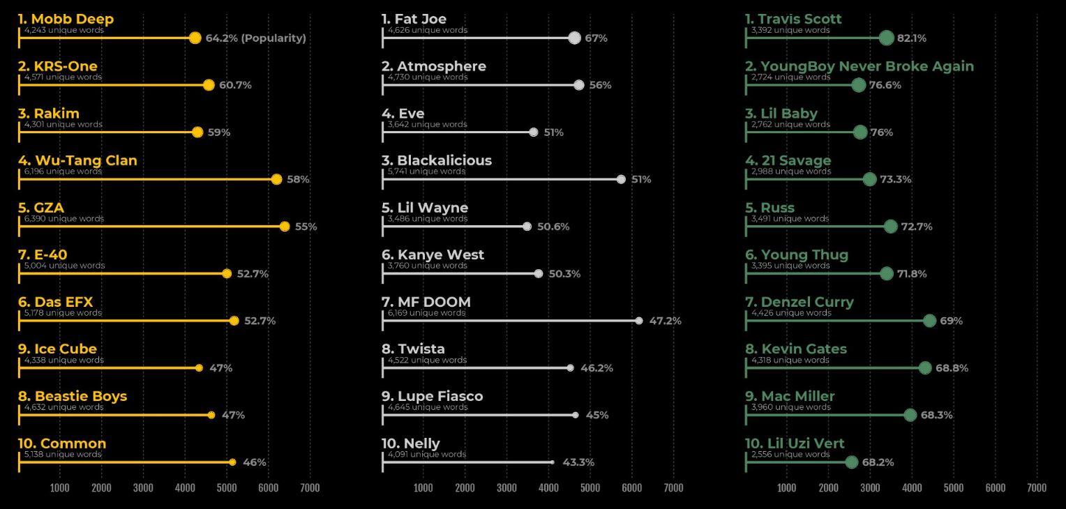 İnternetten Sonra Hip Hop Nasıl Değişti?